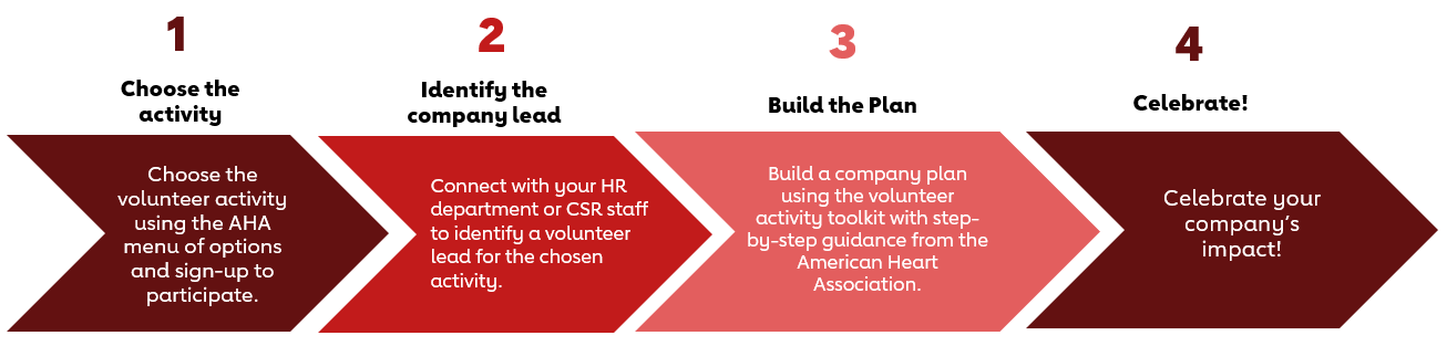 Step 1 Choose the Activity - Choose the volunteer activity using the AHA menu of options and sign-up to participate. Step 2 Identify the Company Lead - Connect with your HR department or CSR staff to identify a volunteer lead for the chosen activity. Step 3 Build the Plan - Build a company plan using the volunteer activity toolkit with step-by-step guidance from the American Heart Association. Step 4 Celebrate! - Celebrate your company's impact!