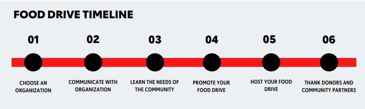 Food drive timeline 1 choose an organization 2 communicate with organization 3 learn the needs of the community 4 promote your food drive 5 host your food drive 6 thank donors and community partners